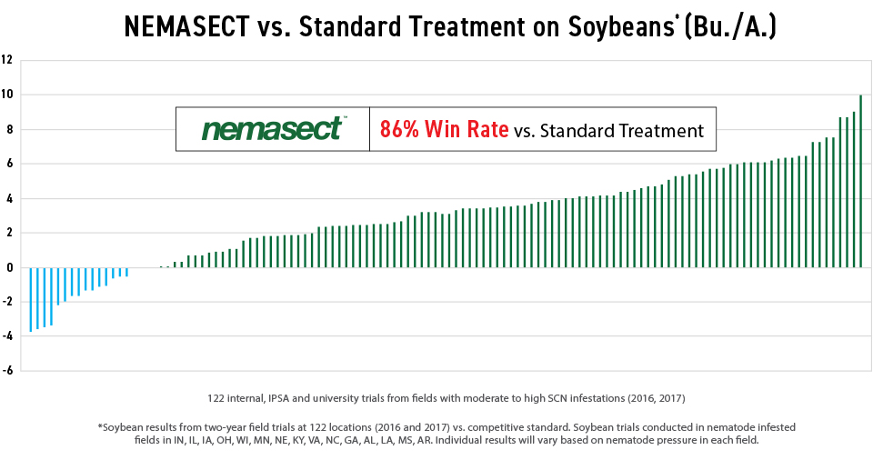 Nemasect vs Standard Treatment Soybeans